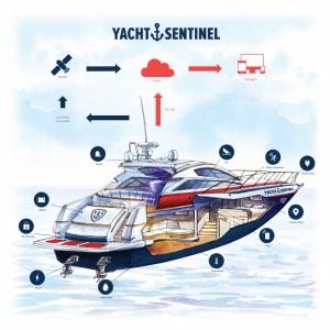 boitier connecté surveillance de bateau securité cote d'azur gardiennage